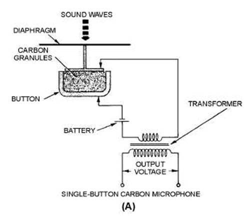 Magnetic recording 1